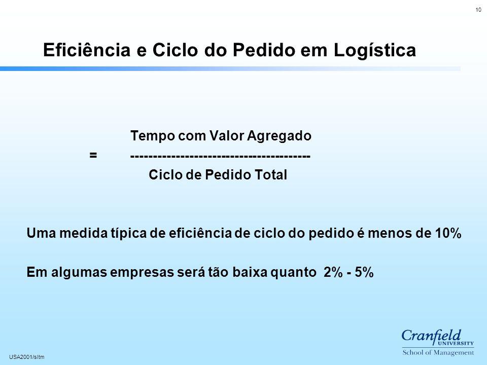 10 USA2001/sltm Eficiência e Ciclo do Pedido em Logística Tempo com Valor Agregado =---------------------------------------- Ciclo de Pedido Total Uma medida típica de eficiência de ciclo do pedido é menos de 10% Em algumas empresas será tão baixa quanto 2% - 5%