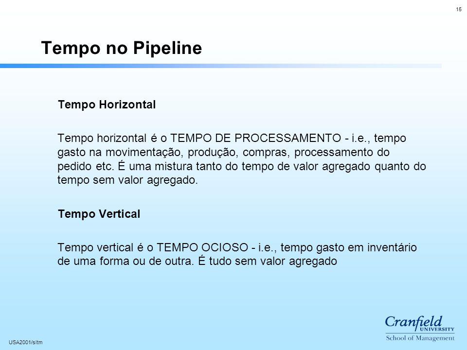 15 USA2001/sltm Tempo no Pipeline Tempo Horizontal Tempo horizontal é o TEMPO DE PROCESSAMENTO - i.e., tempo gasto na movimentação, produção, compras, processamento do pedido etc.