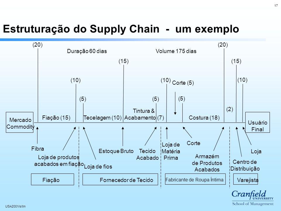 17 USA2001/sltm Estruturação do Supply Chain - um exemplo Mercado Commodity Usuário Final (20) (10) (5) (10) (15) (20) Fiação (15)Tecelagem (10) Tintura & Acabamento (7) (2) Costura (18) Fibra Loja de produtos acabados em fiação Loja de fios Estoque Bruto Tecido Acabado Loja de Matéria Prima Corte Armazém de Produtos Acabados Centro de Distribuição Loja FiaçãoFornecedor de Tecido Fabricante de Roupa Íntima Varejista Duração 60 diasVolume 175 dias Corte (5)
