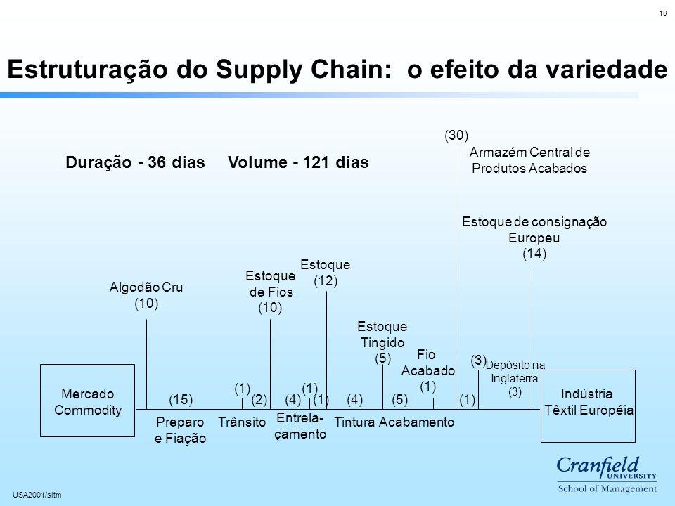 18 USA2001/sltm Estruturação do Supply Chain: o efeito da variedade Mercado Commodity Indústria Têxtil Européia Algodão Cru (10) Estoque de Fios (10) Estoque (12) Estoque Tingido (5) Fio Acabado (1) Depósito na Inglaterra (3) Armazém Central de Produtos Acabados Estoque de consignação Europeu (14) (15) (1) (2)(4) (1) (4)(5)(1) (3) Duração - 36 diasVolume - 121 dias (30) Preparo e Fiação Trânsito Entrela- çamento TinturaAcabamento