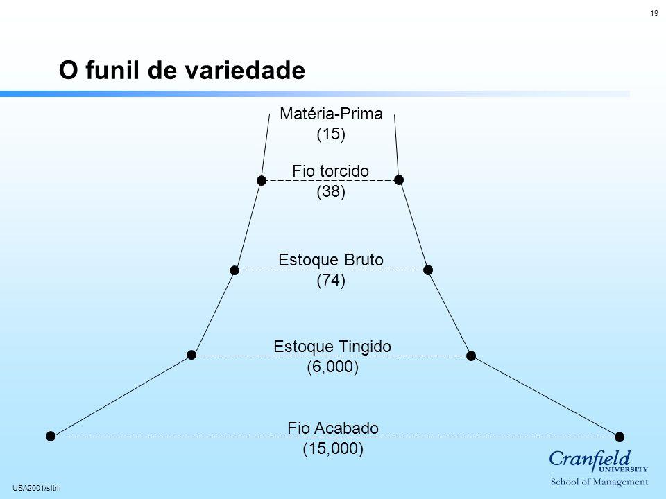 19 USA2001/sltm O funil de variedade Matéria-Prima (15) Fio torcido (38) Estoque Bruto (74) Estoque Tingido (6,000) Fio Acabado (15,000)