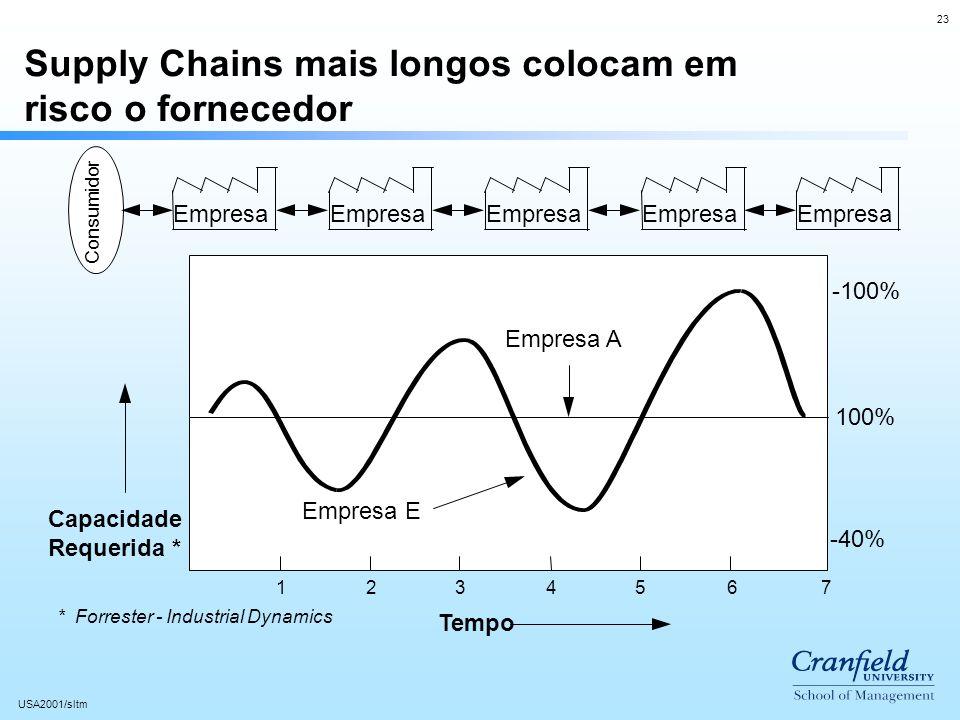 23 USA2001/sltm 1234567 100% -40% -100% Supply Chains mais longos colocam em risco o fornecedor Consumidor Tempo Capacidade Requerida * Empresa E Empresa A Empresa * Forrester - Industrial Dynamics