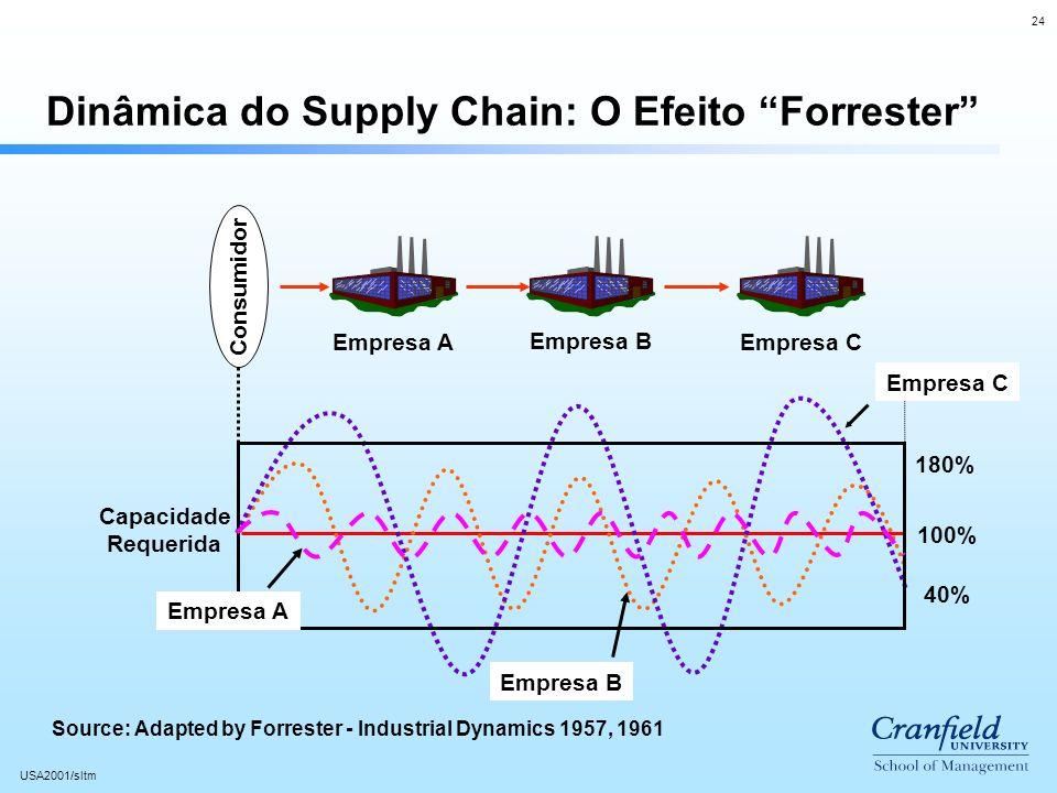 24 USA2001/sltm Empresa A Empresa B Consumidor Capacidade Requerida 180% 40% 100% Empresa C Empresa B Dinâmica do Supply Chain: O Efeito Forrester Empresa C Empresa A Source: Adapted by Forrester - Industrial Dynamics 1957, 1961