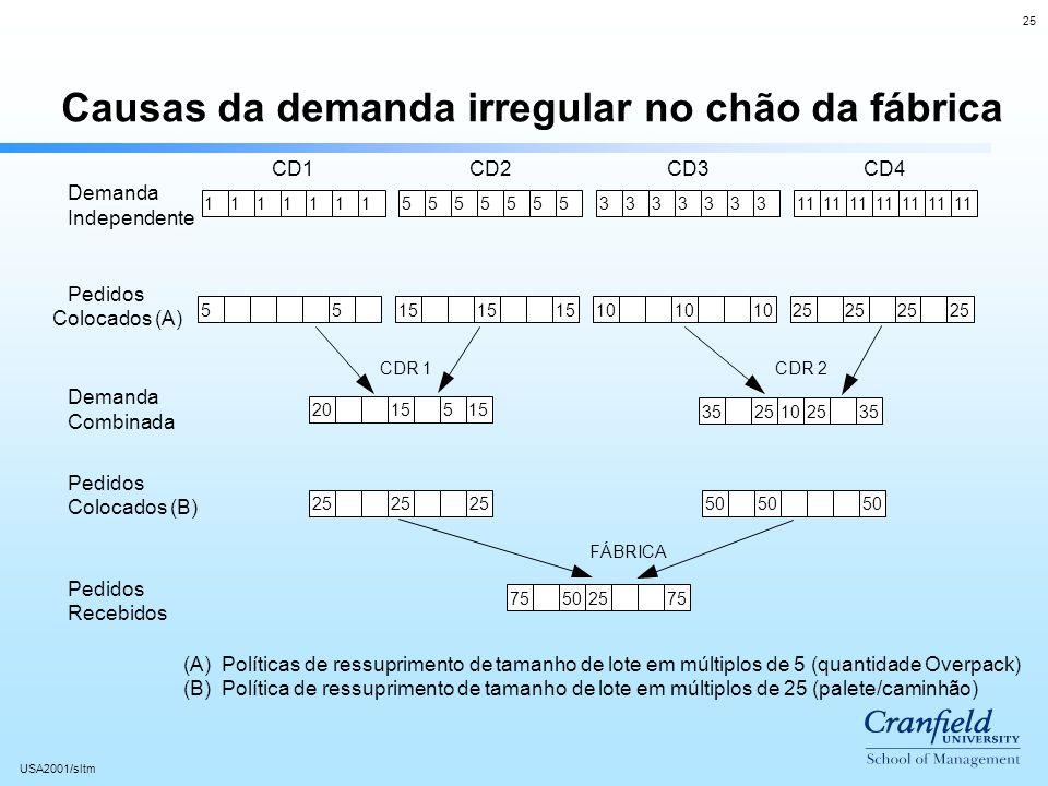 25 USA2001/sltm Causas da demanda irregular no chão da fábrica Demanda Independente Pedidos Colocados (A) Demanda Combinada Pedidos Colocados (B) Pedidos Recebidos (A) Políticas de ressuprimento de tamanho de lote em múltiplos de 5 (quantidade Overpack) (B) Política de ressuprimento de tamanho de lote em múltiplos de 25 (palete/caminhão) 11111115555555333333311 5515 10 25 352510253525 50 7550257520155 CD1CD2CD3CD4 FÁBRICA CDR 1CDR 2