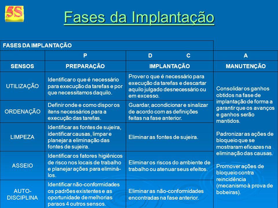 Fases da Implantação Fases da Implantação FASES DA IMPLANTAÇÃO PD CA SENSOSPREPARAÇÃOIMPLANTAÇÃOMANUTENÇÃO UTILIZAÇÃO Identificar o que é necessário p