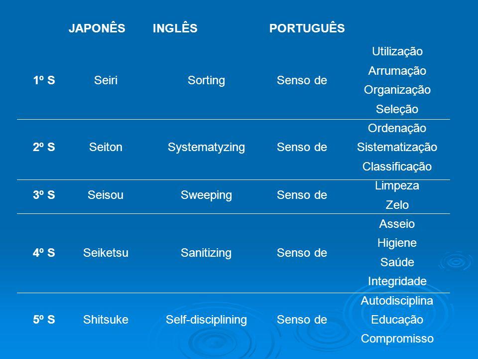 JAPONÊSINGLÊSPORTUGUÊS 1º SSeiriSortingSenso de Utilização Arrumação Organização Seleção 2º SSeitonSystematyzingSenso de Ordenação Sistematização Clas