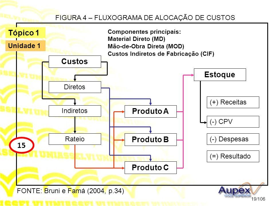 Componentes principais: Material Direto (MD) Mão-de-Obra Direta (MOD) Custos Indiretos de Fabricação (CIF) 19/106 Tópico 1 15 Unidade 1 Diretos Indire