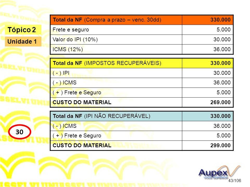 43/106 Tópico 2 30 Unidade 1 Total da NF (Compra a prazo – venc. 30dd)330.000 Frete e seguro5.000 Valor do IPI (10%)30.000 ICMS (12%)36.000 Total da N