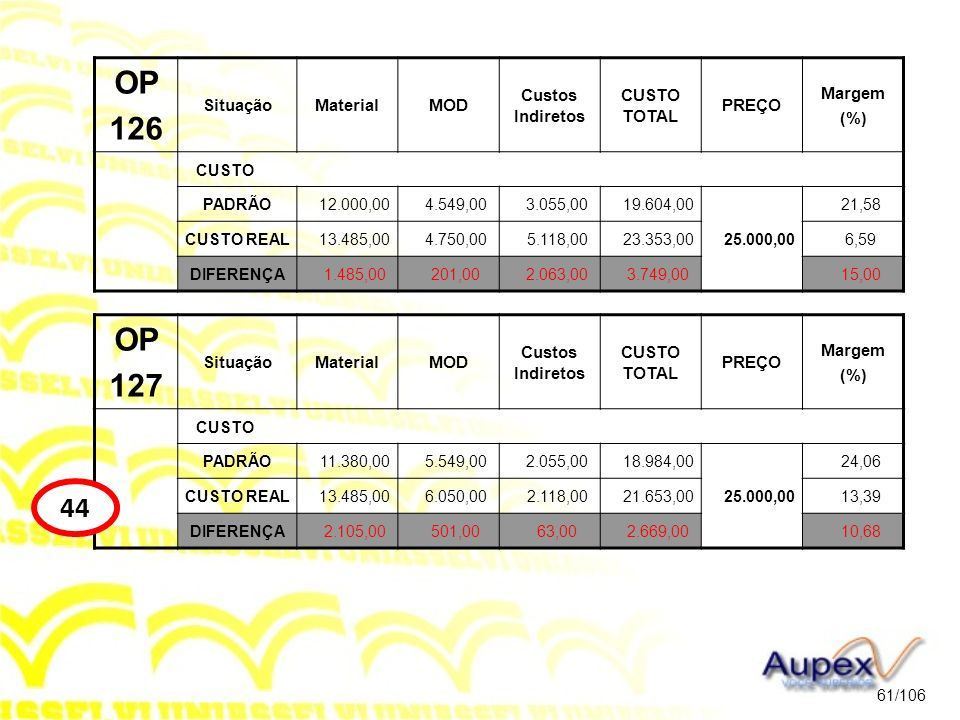 OP 127 SituaçãoMaterialMOD Custos Indiretos CUSTO TOTAL PREÇO Margem (%) CUSTO PADRÃO11.380,005.549,002.055,0018.984,00 25.000,00 24,06 CUSTO REAL13.4