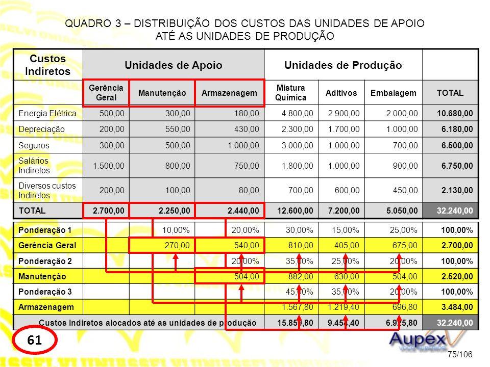 Custos Indiretos alocados até as unidades de produção15.859,809.454,406.925,8032.240,00 Armazenagem1.567,801.219,40696,803.484,00 Manutenção504,00882,