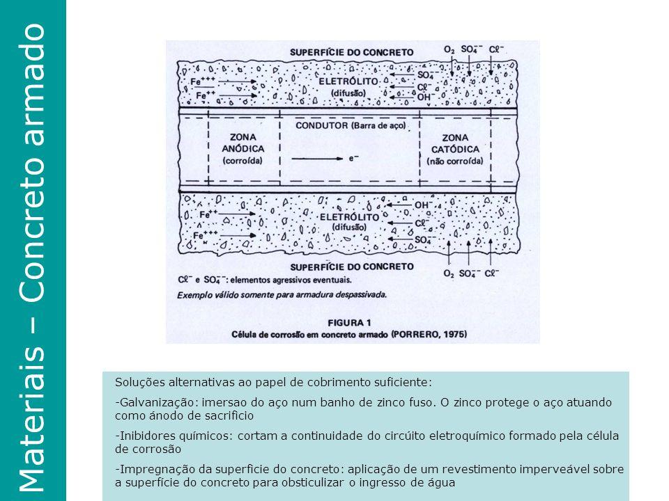 Materiais – Concreto armado Soluções alternativas ao papel de cobrimento suficiente: -Galvanização: imersao do aço num banho de zinco fuso.