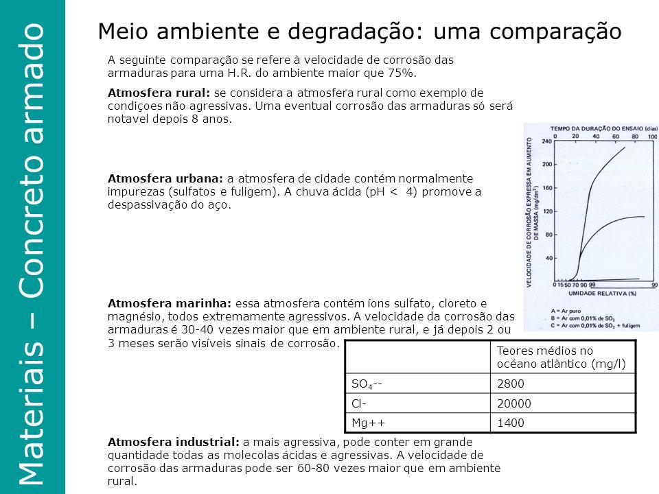 Materiais – Concreto armado Meio ambiente e degradação: uma comparação A seguinte comparação se refere à velocidade de corrosão das armaduras para uma H.R.