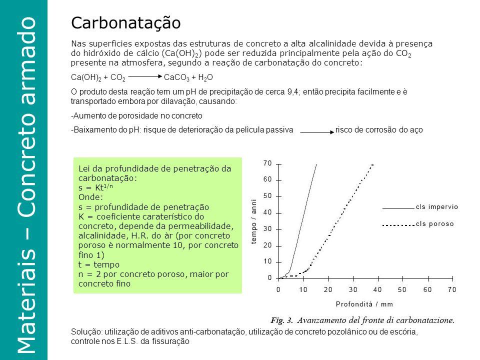 Materiais - Madeira Carbonatação Nas superfìcies expostas das estruturas de concreto a alta alcalinidade devida à presença do hidróxido de cálcio (Ca(OH) 2 ) pode ser reduzida principalmente pela ação do CO 2 presente na atmosfera, segundo a reação de carbonatação do concreto: Ca(OH) 2 + CO 2 CaCO 3 + H 2 O O produto desta reação tem um pH de precipitação de cerca 9,4; então precipita facilmente e è transportado embora por dilavação, causando: -Aumento de porosidade no concreto -Baixamento do pH: risque de deterioração da pelìcula passiva risco de corrosão do aço Solução: utilização de aditivos anti-carbonatação, utilização de concreto pozolânico ou de escória, controle nos E.L.S.