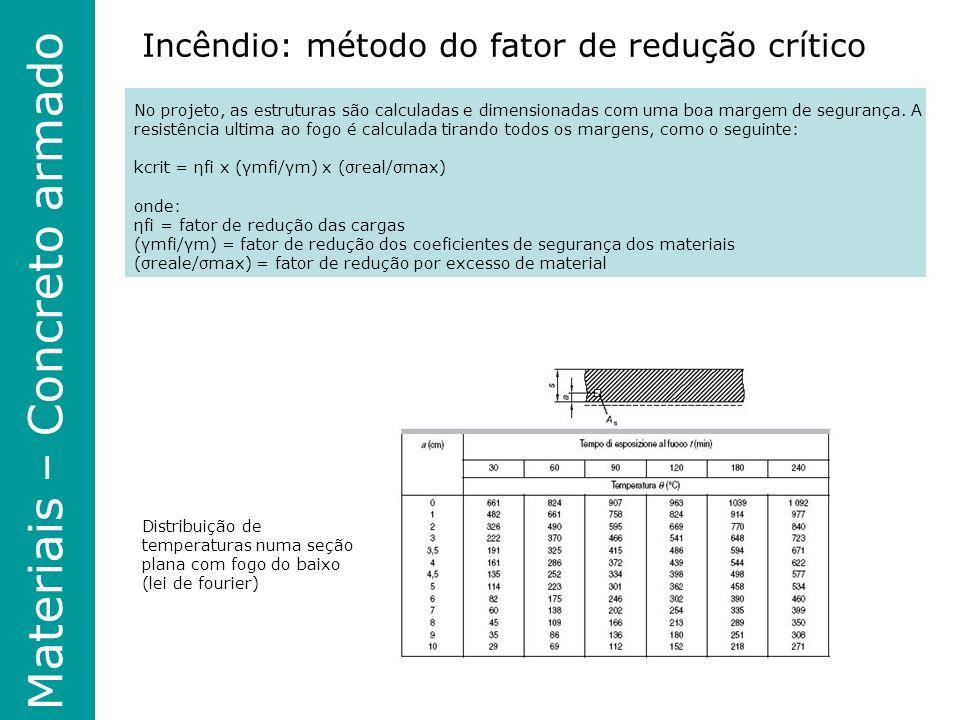Materiais – Concreto armado Incêndio: método do fator de redução crítico No projeto, as estruturas são calculadas e dimensionadas com uma boa margem de segurança.
