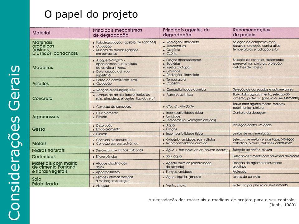Considerações Gerais O papel do projeto A degradação dos materiais e medidas de projeto para o seu controle.