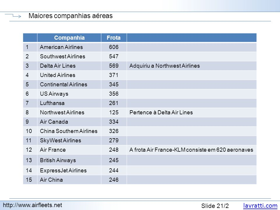 lavratti.com Slide 21/2 Maiores companhias aéreas http://www.airfleets.net CompanhiaFrota 1American Airlines606 2Southwest Airlines547 3Delta Air Line
