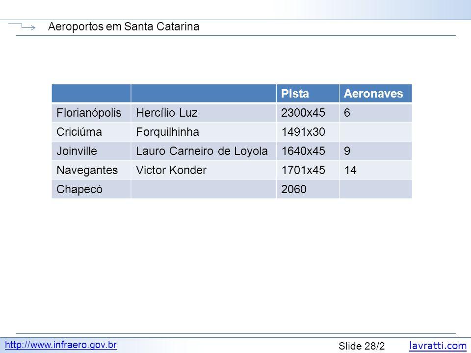 lavratti.com Slide 28/2 Aeroportos em Santa Catarina http://www.infraero.gov.br PistaAeronaves FlorianópolisHercílio Luz2300x456 CriciúmaForquilhinha1491x30 JoinvilleLauro Carneiro de Loyola1640x459 NavegantesVictor Konder1701x4514 Chapecó2060