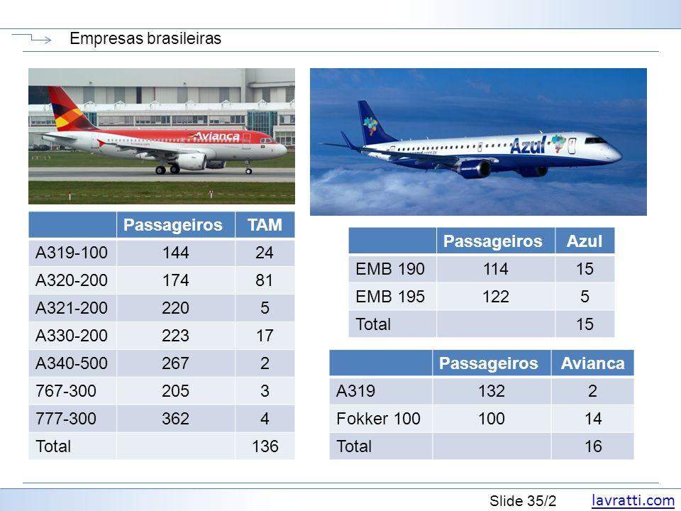 lavratti.com Slide 35/2 Empresas brasileiras PassageirosAzul EMB 19011415 EMB 1951225 Total15 PassageirosAvianca A3191322 Fokker 10010014 Total16 PassageirosTAM A319-10014424 A320-20017481 A321-2002205 A330-20022317 A340-5002672 767-3002053 777-3003624 Total136