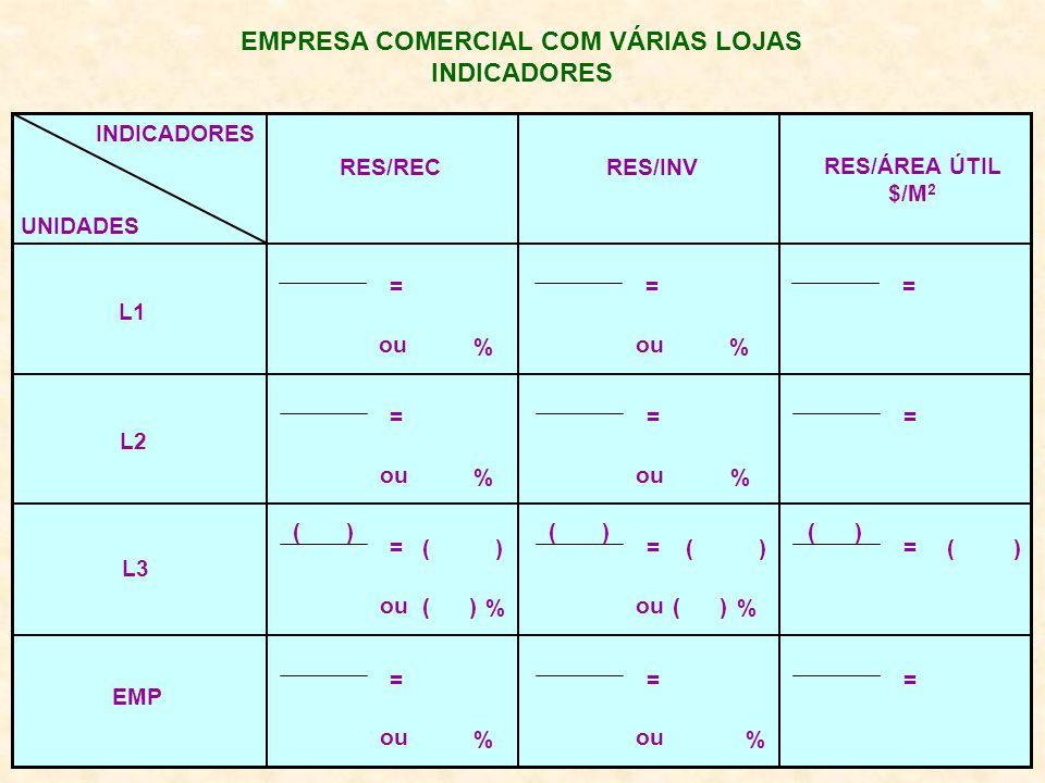 EMPRESA COMERCIAL COM VÁRIAS LOJAS INDICADORES UNIDADES RES/REC RES/INV RES/ÁREA ÚTIL $/M 2 L1 L2 L3 EMP = % ou = % = = % = % = ( ) = % ou ( ) = % ou