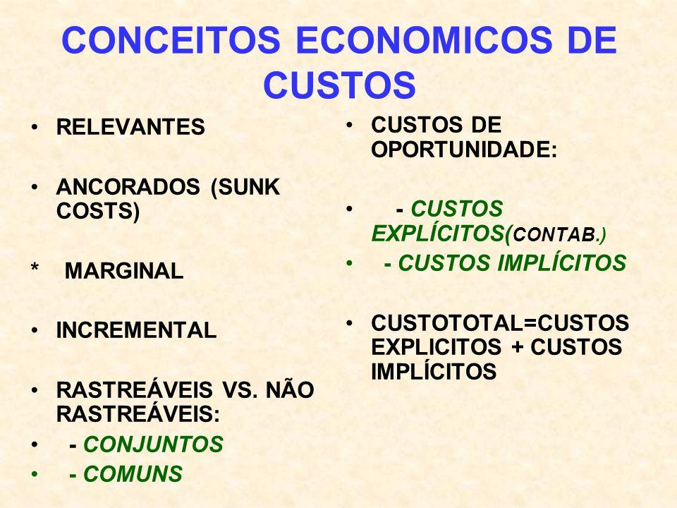 CONCEITOS ECONOMICOS DE CUSTOS RELEVANTES ANCORADOS (SUNK COSTS) * MARGINAL INCREMENTAL RASTREÁVEIS VS. NÃO RASTREÁVEIS: - CONJUNTOS - COMUNS CUSTOS D