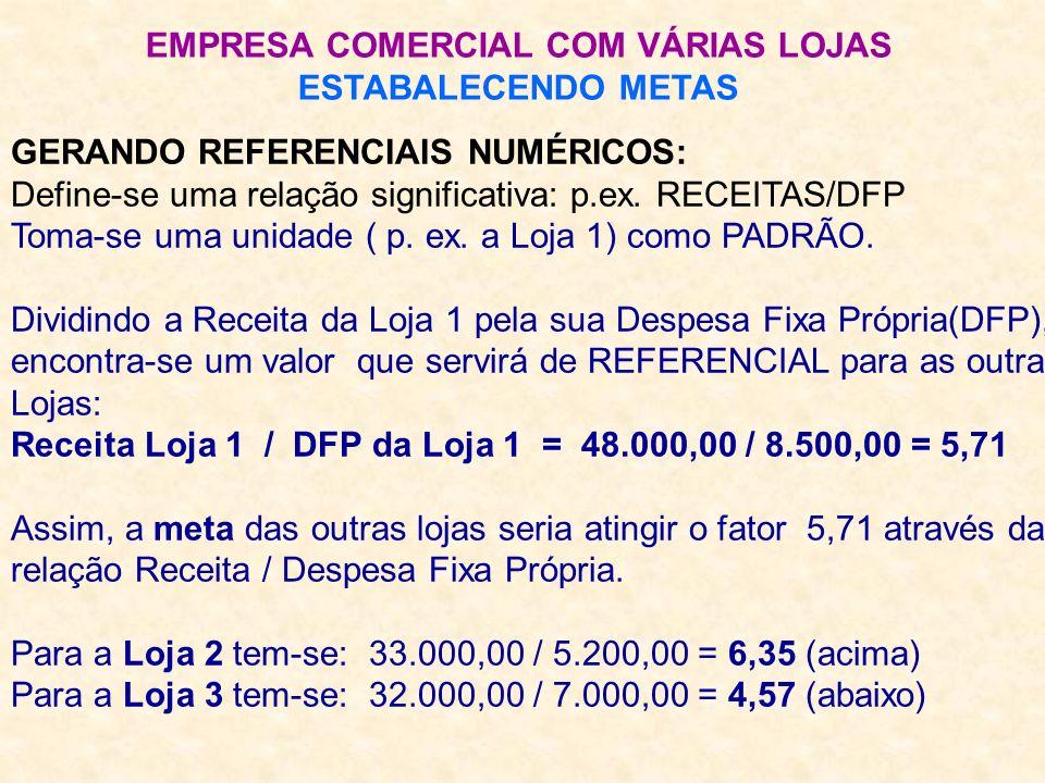 EMPRESA COMERCIAL COM VÁRIAS LOJAS ESTABALECENDO METAS GERANDO REFERENCIAIS NUMÉRICOS: Define-se uma relação significativa: p.ex. RECEITAS/DFP Toma-se
