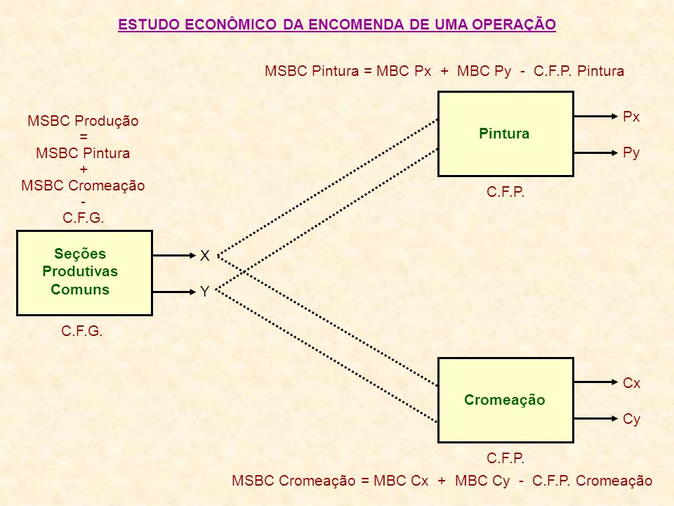MSBC Pintura = MBC Px + MBC Py - C.F.P. Pintura ESTUDO ECONÔMICO DA ENCOMENDA DE UMA OPERAÇÃO Seções Produtivas Comuns MSBC Produção = MSBC Pintura +