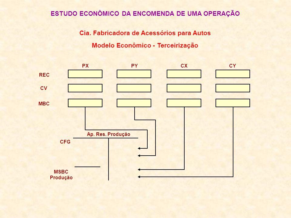 ESTUDO ECONÔMICO DA ENCOMENDA DE UMA OPERAÇÃO REC CV MBC PXPYCX CY Cia. Fabricadora de Acessórios para Autos Modelo Econômico - Terceirização Ap. Res.