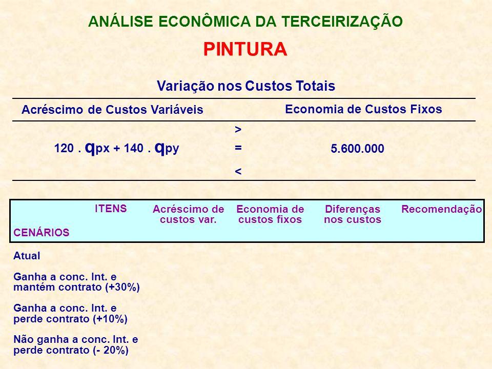 ANÁLISE ECONÔMICA DA TERCEIRIZAÇÃO PINTURA Variação nos Custos Totais Acréscimo de Custos Variáveis Economia de Custos Fixos 120. q px + 140. q py 5.6