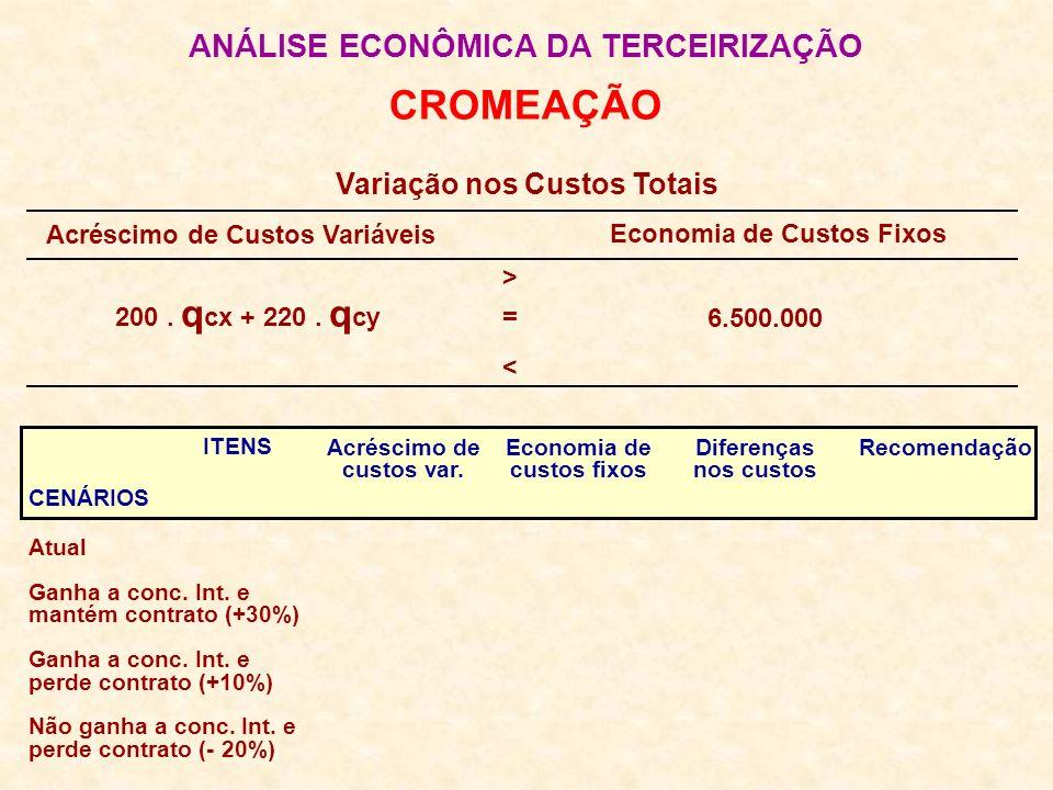 ANÁLISE ECONÔMICA DA TERCEIRIZAÇÃO CROMEAÇÃO Variação nos Custos Totais Acréscimo de Custos Variáveis Economia de Custos Fixos 200. q cx + 220. q cy 6