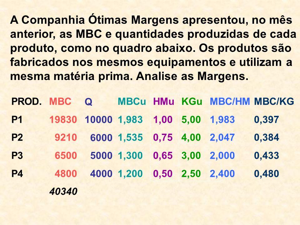A Companhia Ótimas Margens apresentou, no mês anterior, as MBC e quantidades produzidas de cada produto, como no quadro abaixo. Os produtos são fabric