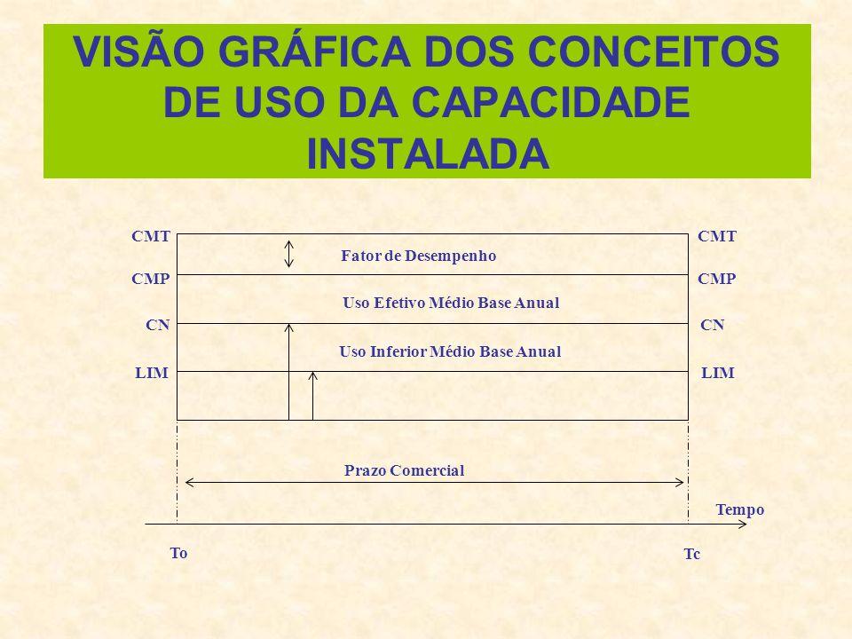 VISÃO GRÁFICA DOS CONCEITOS DE USO DA CAPACIDADE INSTALADA Fator de Desempenho Uso Efetivo Médio Base Anual Uso Inferior Médio Base Anual Prazo Comerc