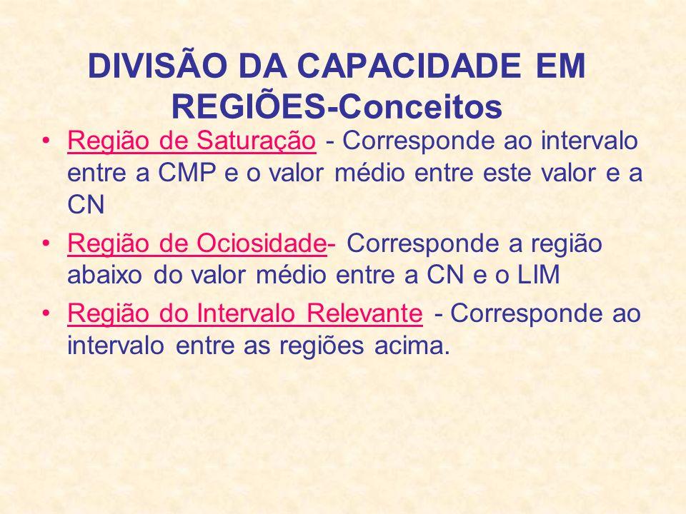 DIVISÃO DA CAPACIDADE EM REGIÕES-Conceitos Região de Saturação - Corresponde ao intervalo entre a CMP e o valor médio entre este valor e a CN Região d