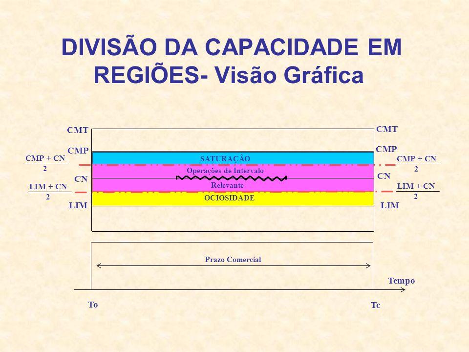 DIVISÃO DA CAPACIDADE EM REGIÕES- Visão Gráfica SATURAÇÃO Operações de Intervalo Relevante Prazo Comercial Tc Tempo CMT CMP CN LIM To CMT CMP CN LIM C