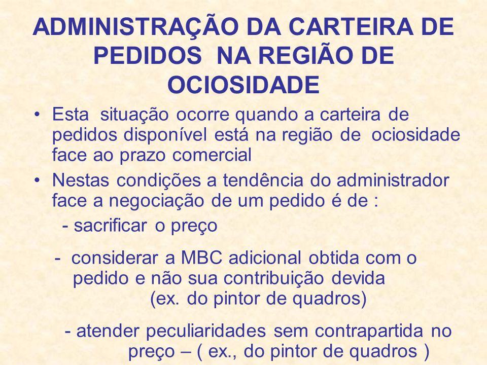 ADMINISTRAÇÃO DA CARTEIRA DE PEDIDOS NA REGIÃO DE OCIOSIDADE Esta situação ocorre quando a carteira de pedidos disponível está na região de ociosidade