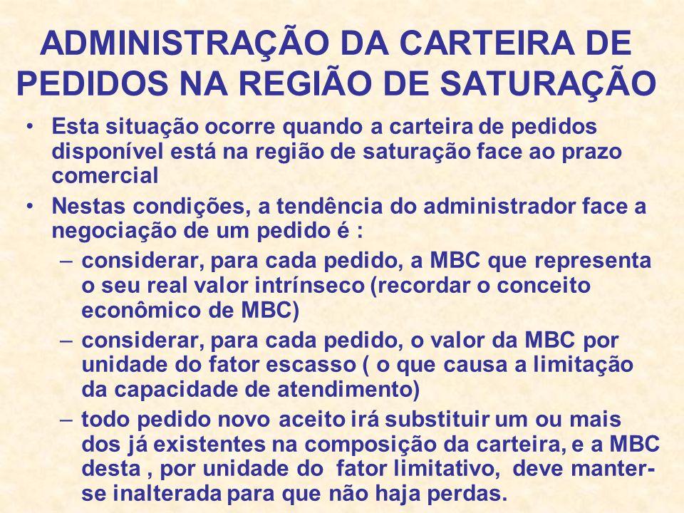 ADMINISTRAÇÃO DA CARTEIRA DE PEDIDOS NA REGIÃO DE SATURAÇÃO Esta situação ocorre quando a carteira de pedidos disponível está na região de saturação f
