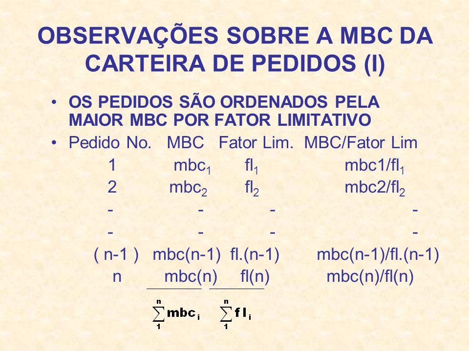 OBSERVAÇÕES SOBRE A MBC DA CARTEIRA DE PEDIDOS (I) OS PEDIDOS SÃO ORDENADOS PELA MAIOR MBC POR FATOR LIMITATIVO Pedido No. MBC Fator Lim. MBC/Fator Li