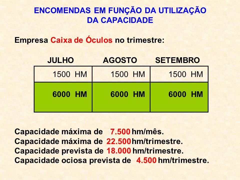 ENCOMENDAS EM FUNÇÃO DA UTILIZAÇÃO DA CAPACIDADE JULHO AGOSTO SETEMBRO HM Empresa Caixa de Óculos no trimestre: Capacidade máxima de hm/mês. Capacidad