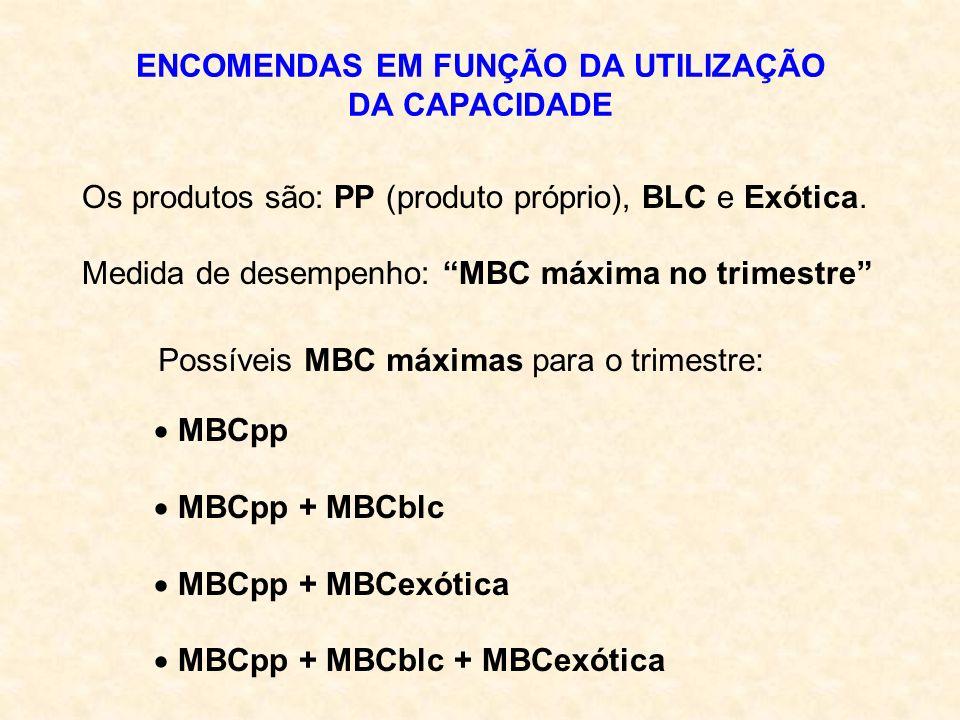 ENCOMENDAS EM FUNÇÃO DA UTILIZAÇÃO DA CAPACIDADE Os produtos são: PP (produto próprio), BLC e Exótica. Medida de desempenho: MBC máxima no trimestre P