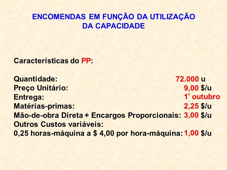 ENCOMENDAS EM FUNÇÃO DA UTILIZAÇÃO DA CAPACIDADE Características do PP: Quantidade: u Preço Unitário: $/u Entrega: Matérias-primas: $/u Mão-de-obra Di