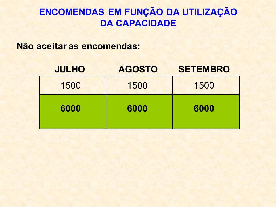 ENCOMENDAS EM FUNÇÃO DA UTILIZAÇÃO DA CAPACIDADE JULHO AGOSTO SETEMBRO Não aceitar as encomendas: 6000 1500
