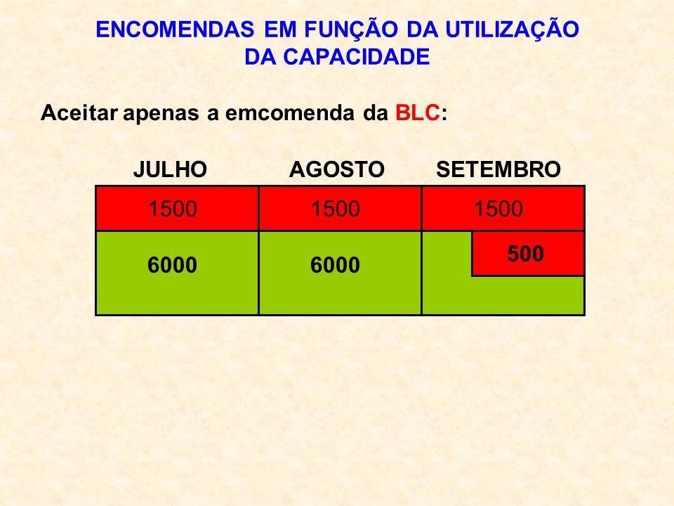 ENCOMENDAS EM FUNÇÃO DA UTILIZAÇÃO DA CAPACIDADE JULHO AGOSTO SETEMBRO Aceitar apenas a emcomenda da BLC: 6000 1500 500