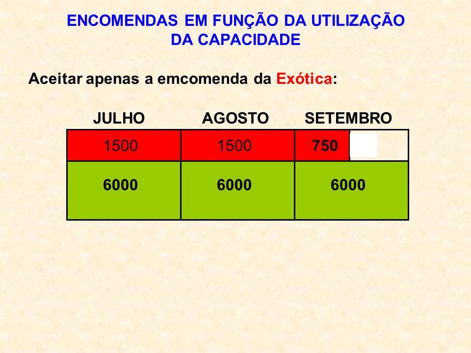 ENCOMENDAS EM FUNÇÃO DA UTILIZAÇÃO DA CAPACIDADE JULHO AGOSTO SETEMBRO Aceitar apenas a emcomenda da Exótica: 6000 1500 750