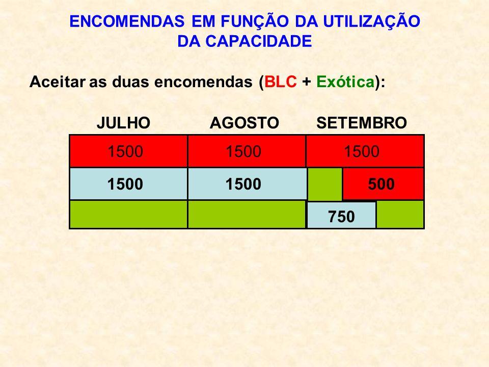 ENCOMENDAS EM FUNÇÃO DA UTILIZAÇÃO DA CAPACIDADE JULHO AGOSTO SETEMBRO Aceitar as duas encomendas (BLC + Exótica): 6000 1500 5001500 750