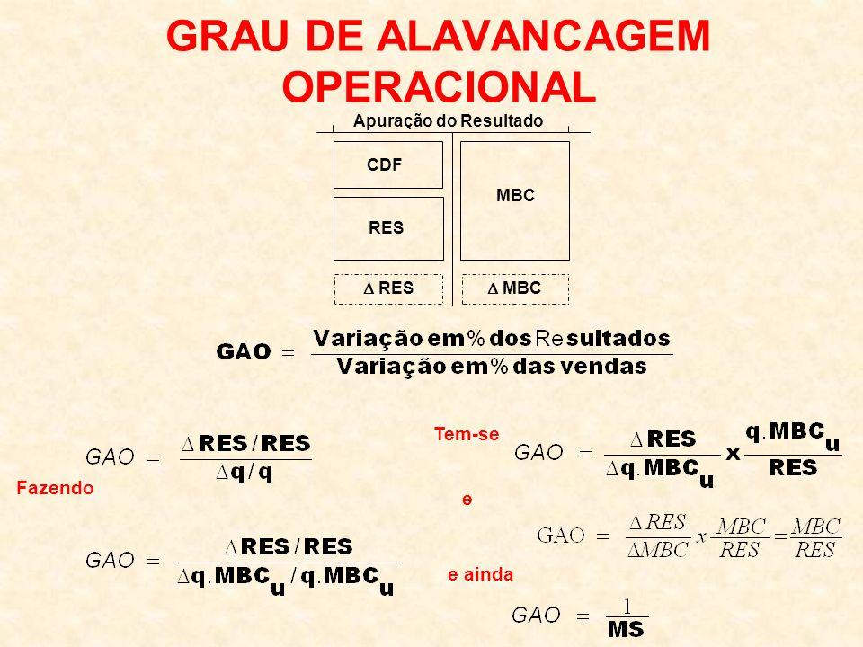 GRAU DE ALAVANCAGEM OPERACIONAL Apuração do Resultado CDF MBC RES MBC Fazendo Tem-se e e ainda