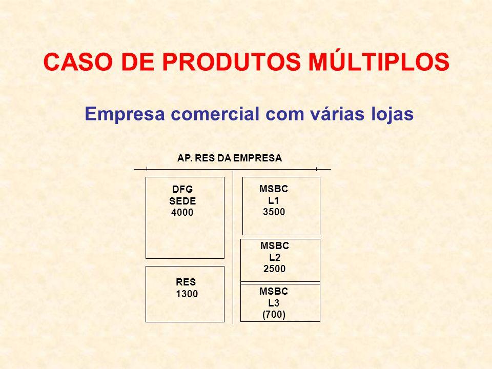 CASO DE PRODUTOS MÚLTIPLOS AP. RES DA EMPRESA DFG SEDE 4000 MSBC L1 3500 RES 1300 MSBC L2 2500 MSBC L3 (700) Empresa comercial com várias lojas