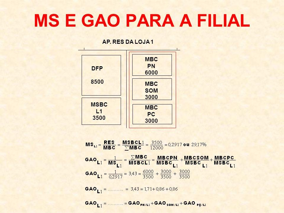 MS E GAO PARA A FILIAL AP. RES DA LOJA 1 DFP 8500 MBC PN 6000 MSBC L1 3500 MBC SOM 3000 MBC PC 3000