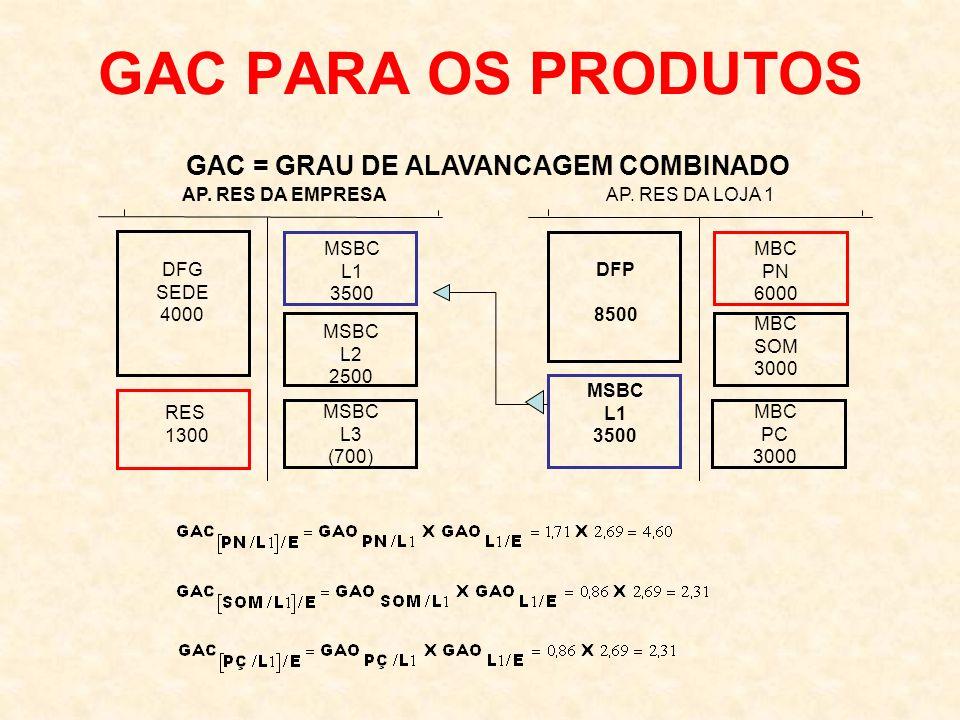 GAC PARA OS PRODUTOS AP. RES DA EMPRESA DFG SEDE 4000 MSBC L1 3500 RES 1300 MSBC L2 2500 MSBC L3 (700) AP. RES DA LOJA 1 DFP 8500 MBC PN 6000 MSBC L1