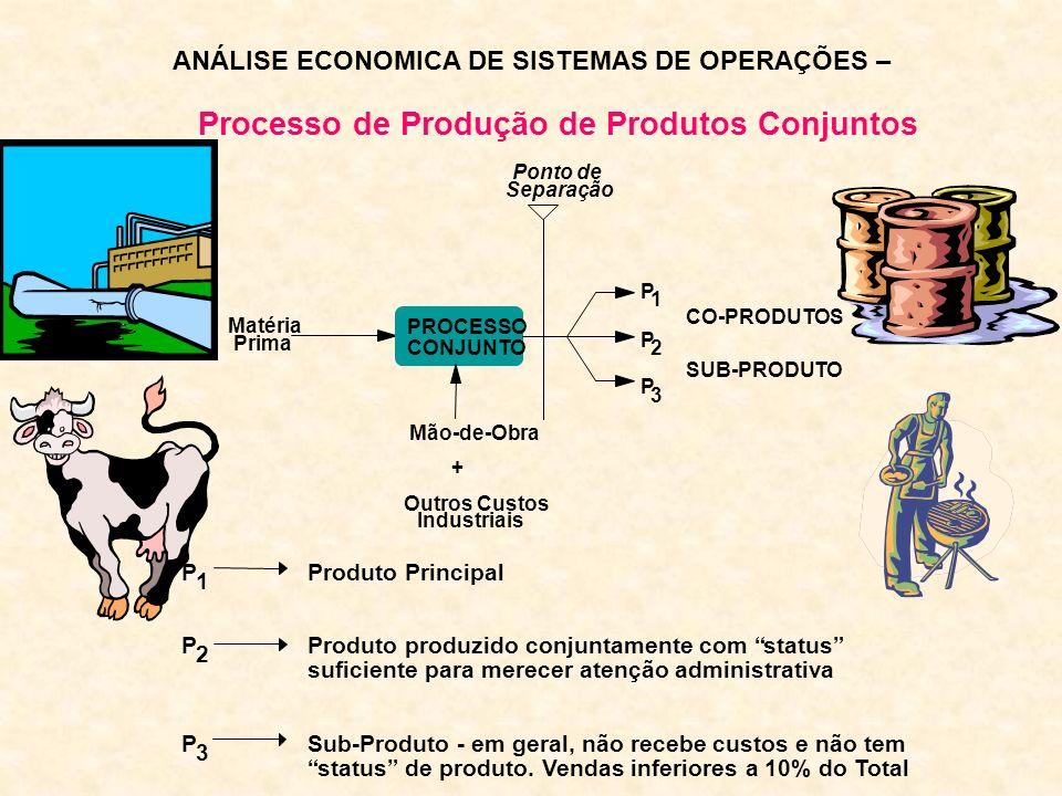 Processo de Produção de Produtos Conjuntos Ponto de Separação Matéria Prima PROCESSO CONJUNTO P 1 P 2 P 3 CO-PRODUTOS SUB-PRODUTO Mão-de-Obra + Outros