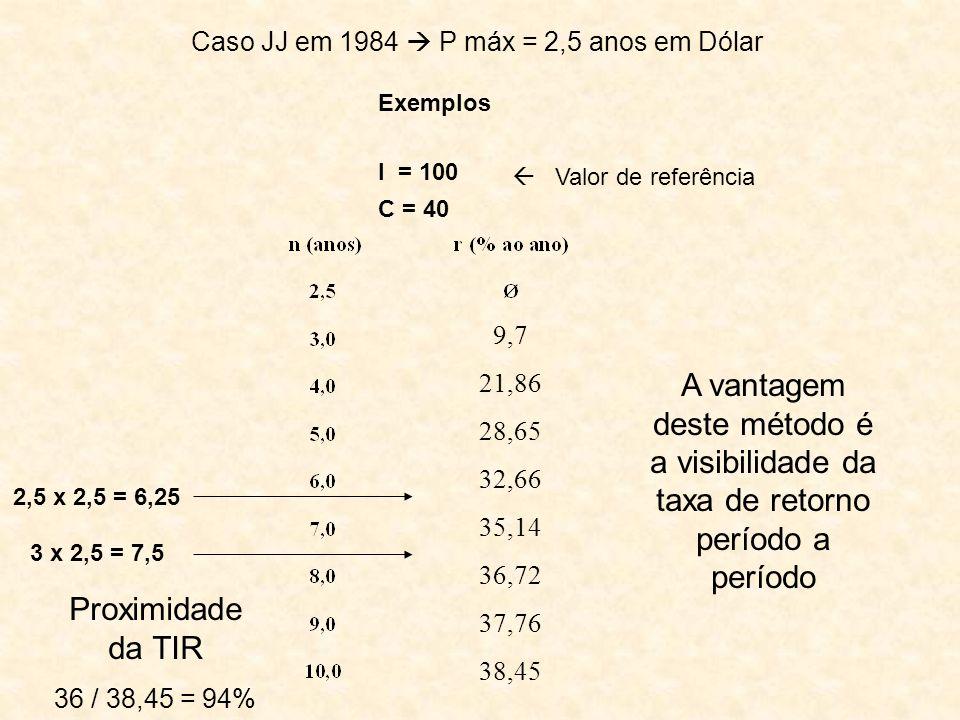 Exemplos I = 100 C = 40 Caso JJ em 1984 P máx = 2,5 anos em Dólar 9,7 21,86 28,65 32,66 35,14 36,72 37,76 38,45 A vantagem deste método é a visibilida