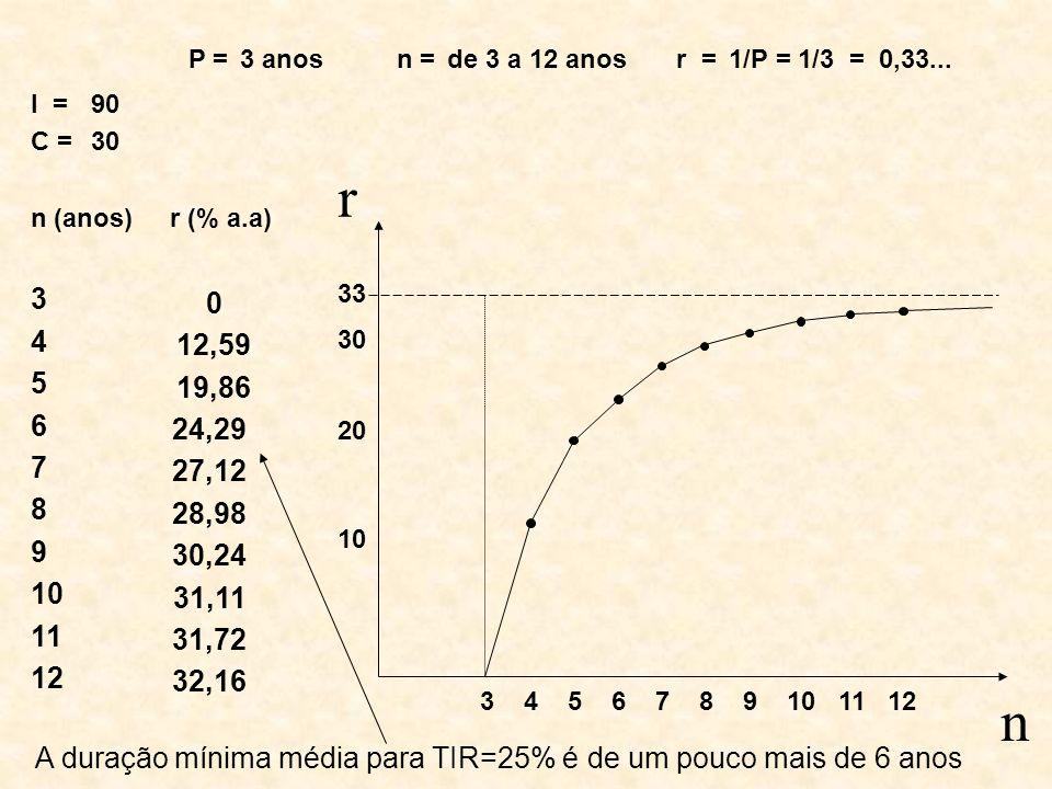 I = C = n (anos) r (% a.a) 3 4 5 6 7 8 9 10 11 12 n r 0 12,59 19,86 24,29 27,12 28,98 30,24 31,11 31,72 32,16 3 4 5 6 7 8 9 10 11 12 33 30 20 10 P = n